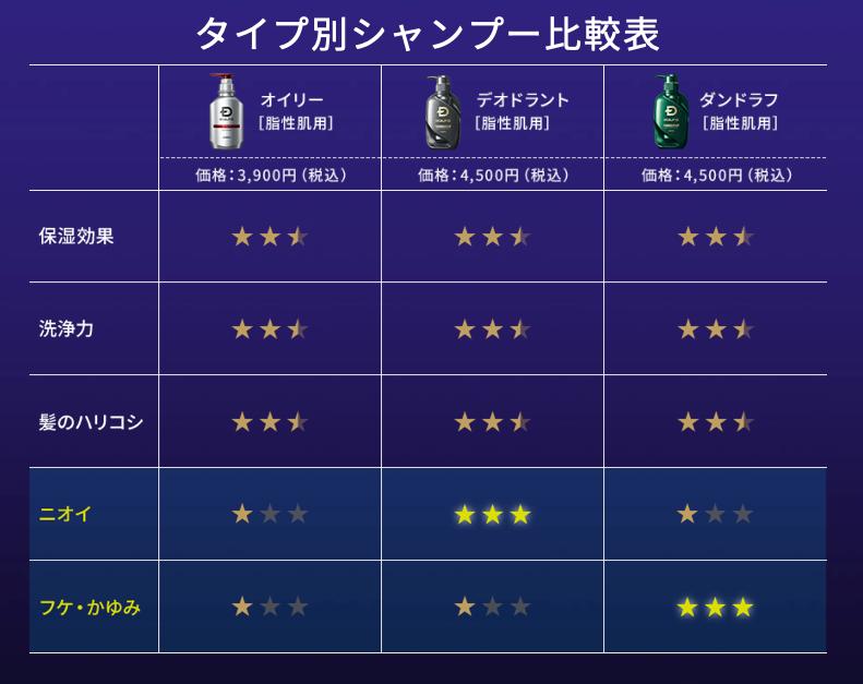 shampoo-hikakuhyou